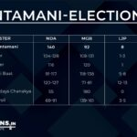 Chintamani-Elections.in Bihar Exit Poll